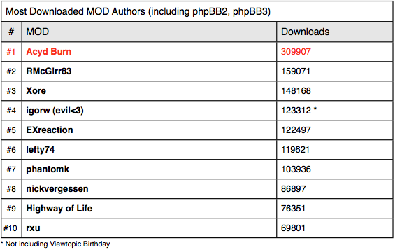 phpbb_blog_most_downloaded_mod_authors_phpbb3_phpbb2