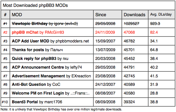phpbb_blog_most_downloaded_phpbb3_mods